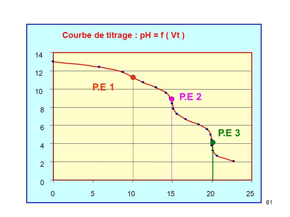 P.E 1 P.E 2 P.E 3 Courbe de titrage : pH = f ( Vt ) 2 4 6 8 10 12 14 5