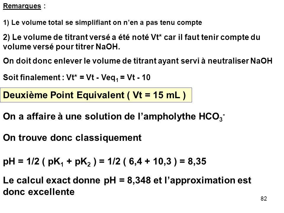 Deuxième Point Equivalent ( Vt = 15 mL )