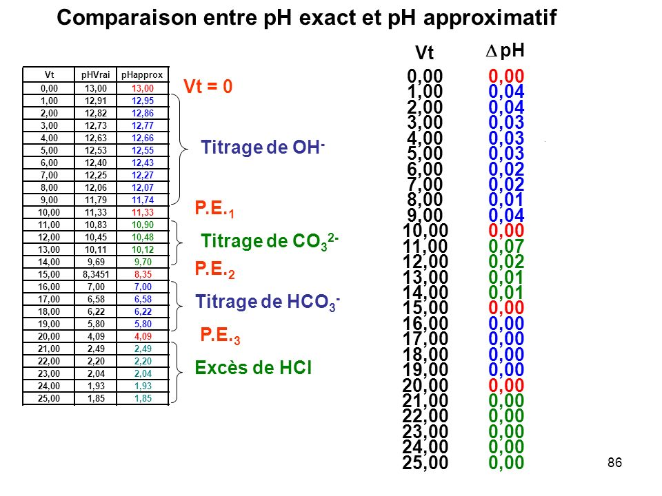 Comparaison entre pH exact et pH approximatif