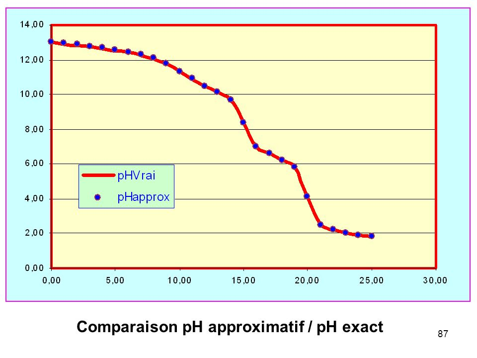 Comparaison pH approximatif / pH exact