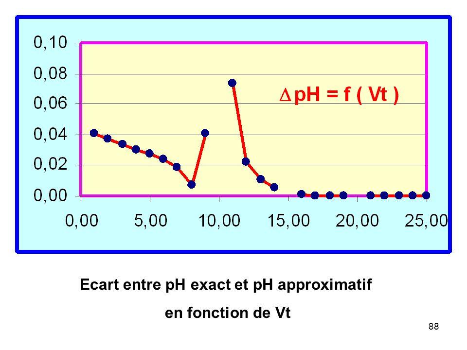 Ecart entre pH exact et pH approximatif