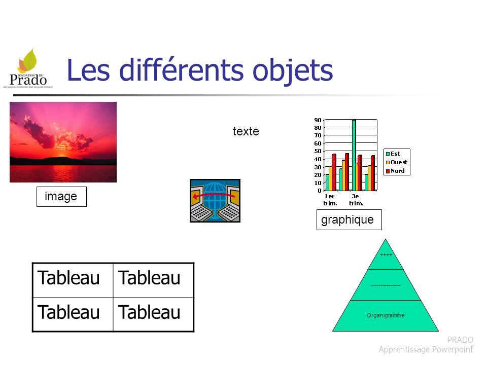 Les différents objets Tableau texte image graphique PRADO