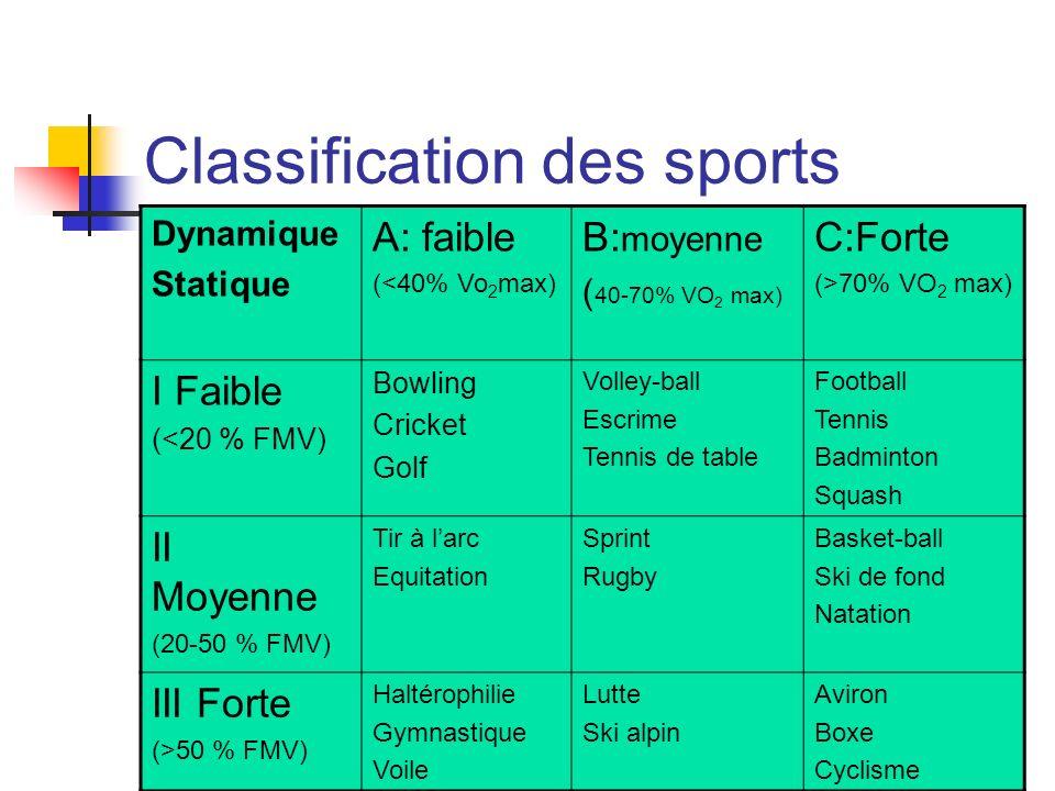 Classification des sports