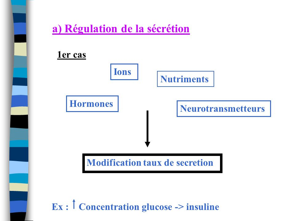 a) Régulation de la sécrétion