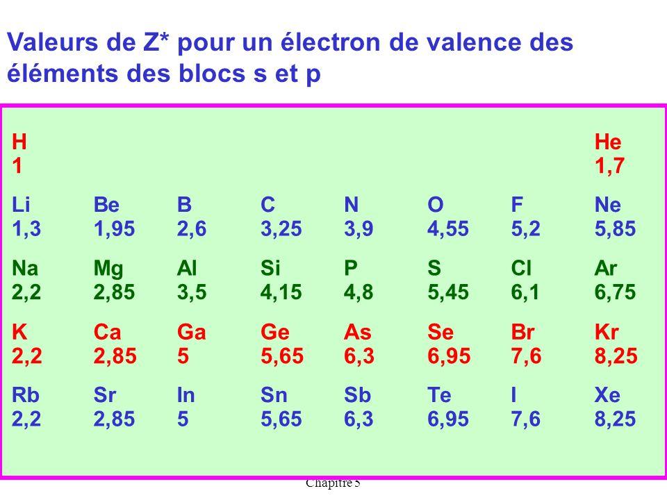 Cours de T.BRIERE-Les ATOMES-Chapitre 5