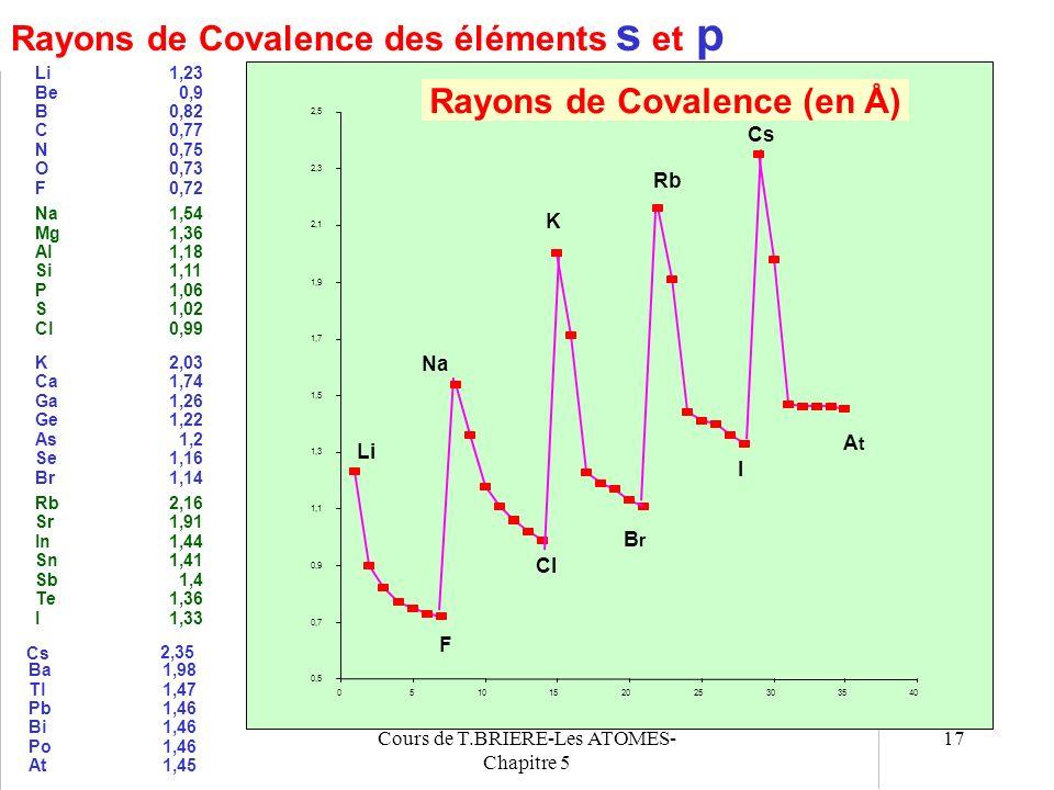 Rayons de Covalence (en Å)