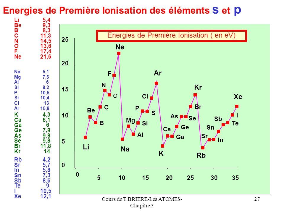 Energies de Première Ionisation des éléments s et p