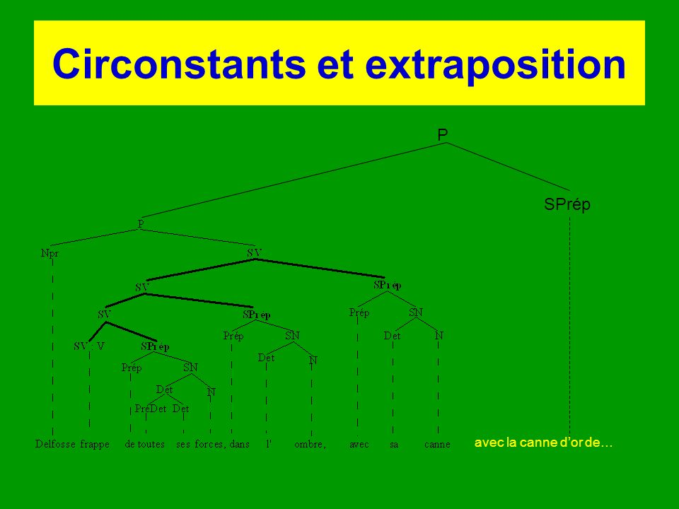 Circonstants et extraposition