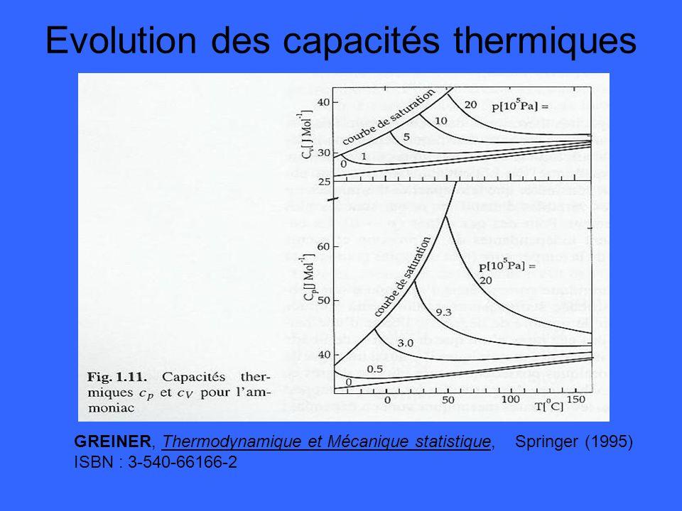 Evolution des capacités thermiques