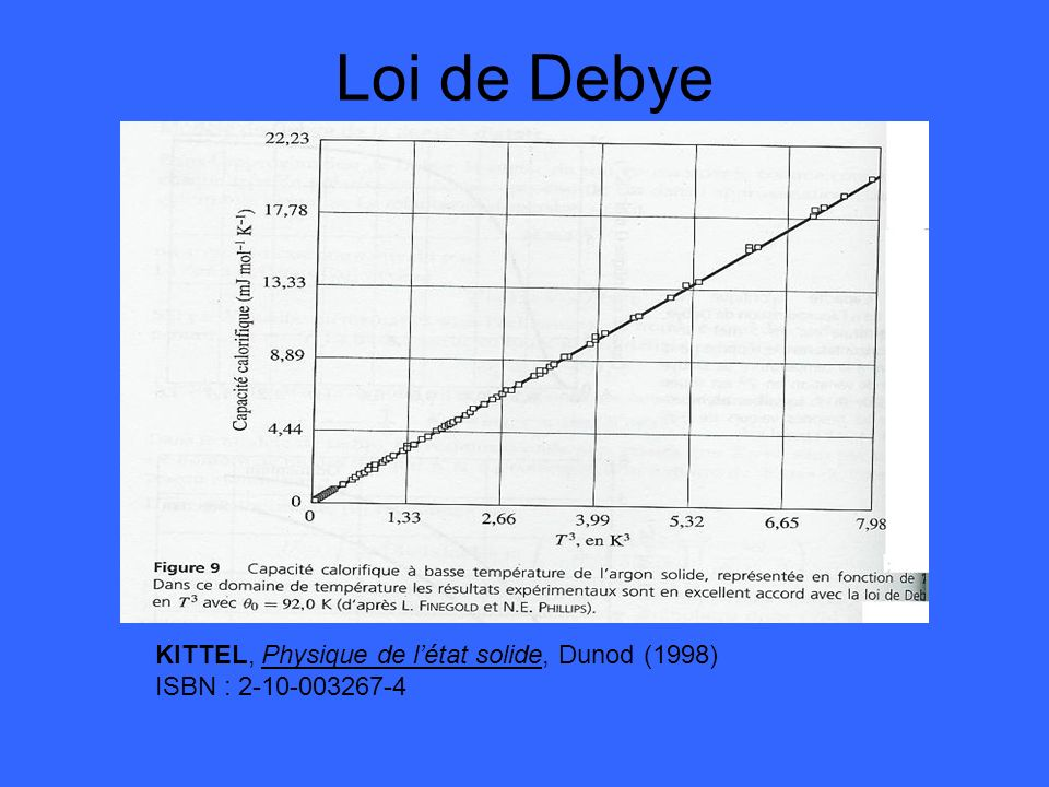 Loi de Debye KITTEL, Physique de l'état solide, Dunod (1998)
