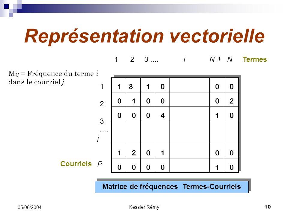 Représentation vectorielle