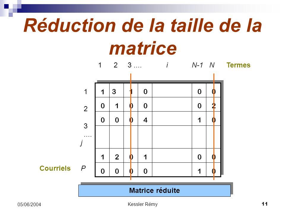 Réduction de la taille de la matrice