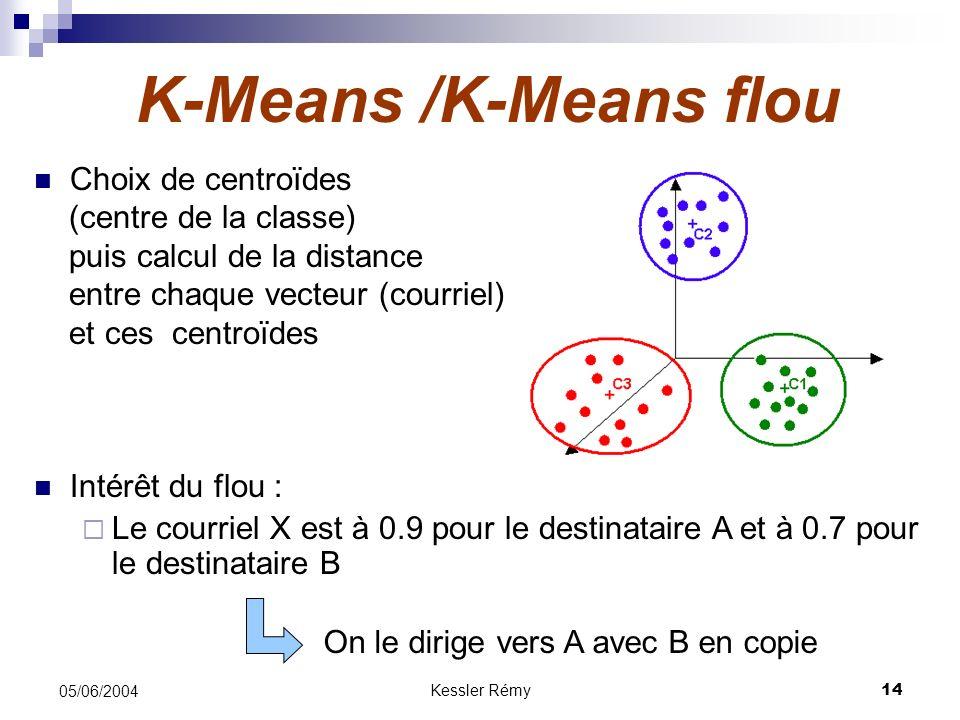 K-Means /K-Means flou Choix de centroïdes (centre de la classe)
