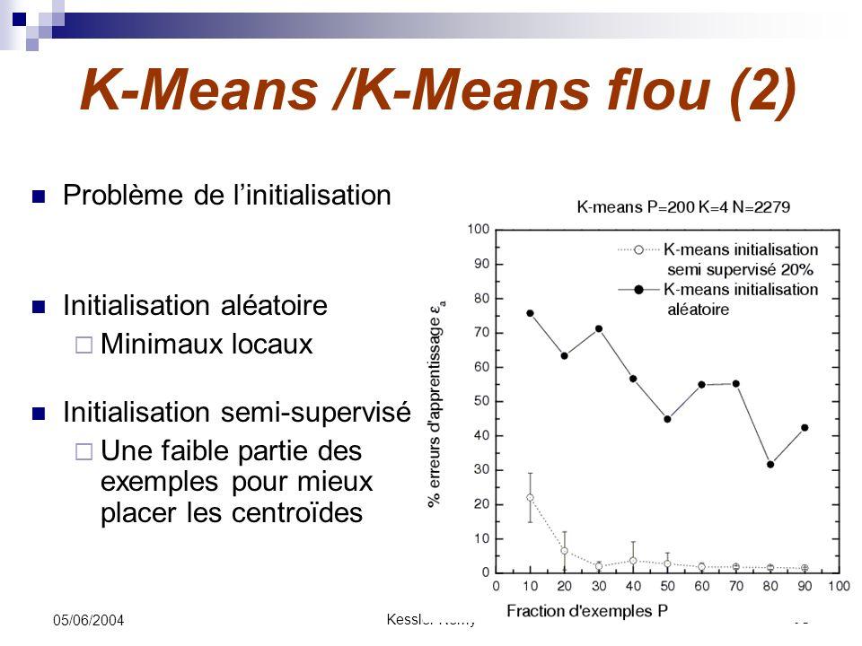 K-Means /K-Means flou (2)