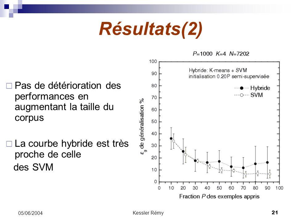Résultats(2) Pas de détérioration des performances en augmentant la taille du corpus. La courbe hybride est très proche de celle.