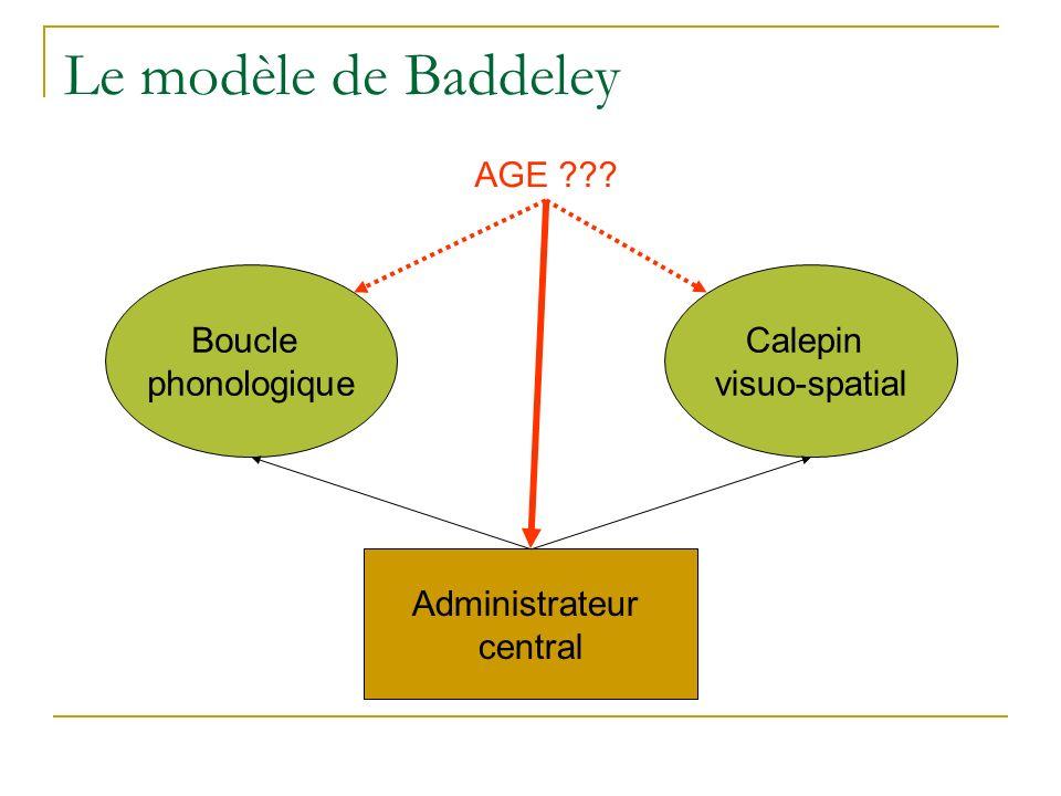 Le modèle de Baddeley AGE Boucle phonologique