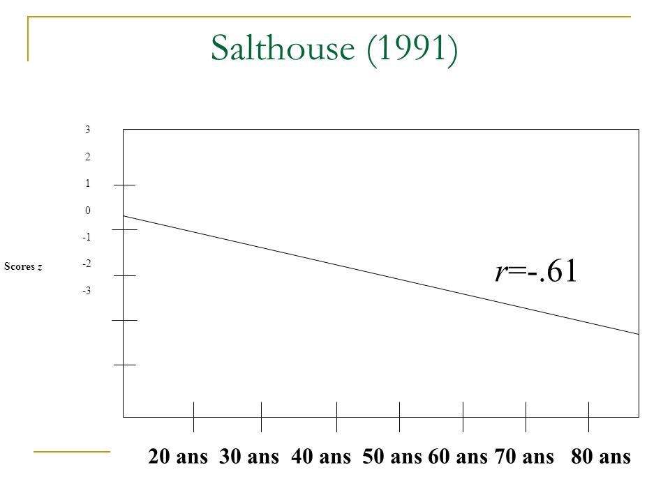 Salthouse (1991) r=-.61 3 2 1 -1 -2 -3 Scores z