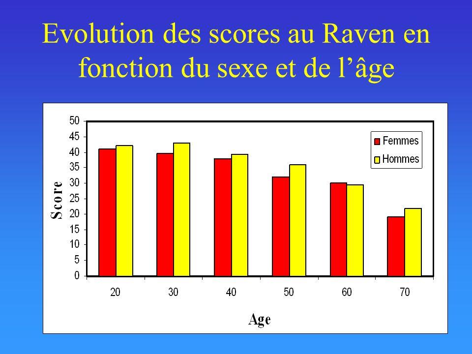 Evolution des scores au Raven en fonction du sexe et de l'âge