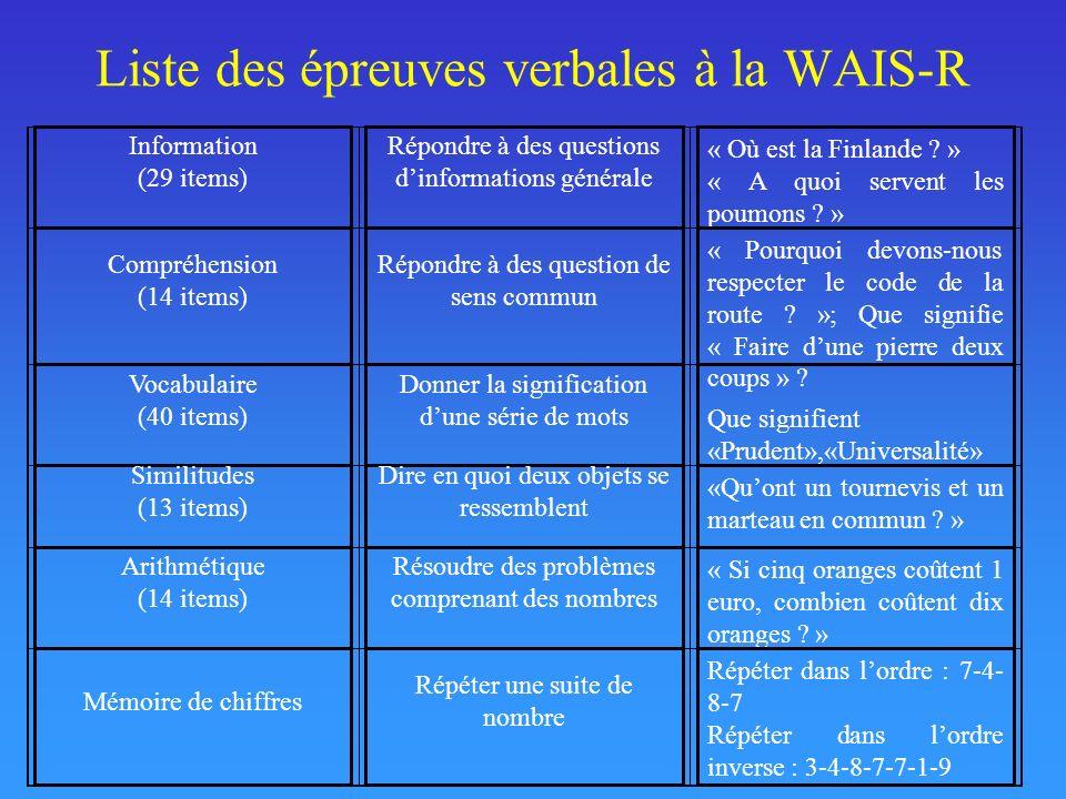 Liste des épreuves verbales à la WAIS-R