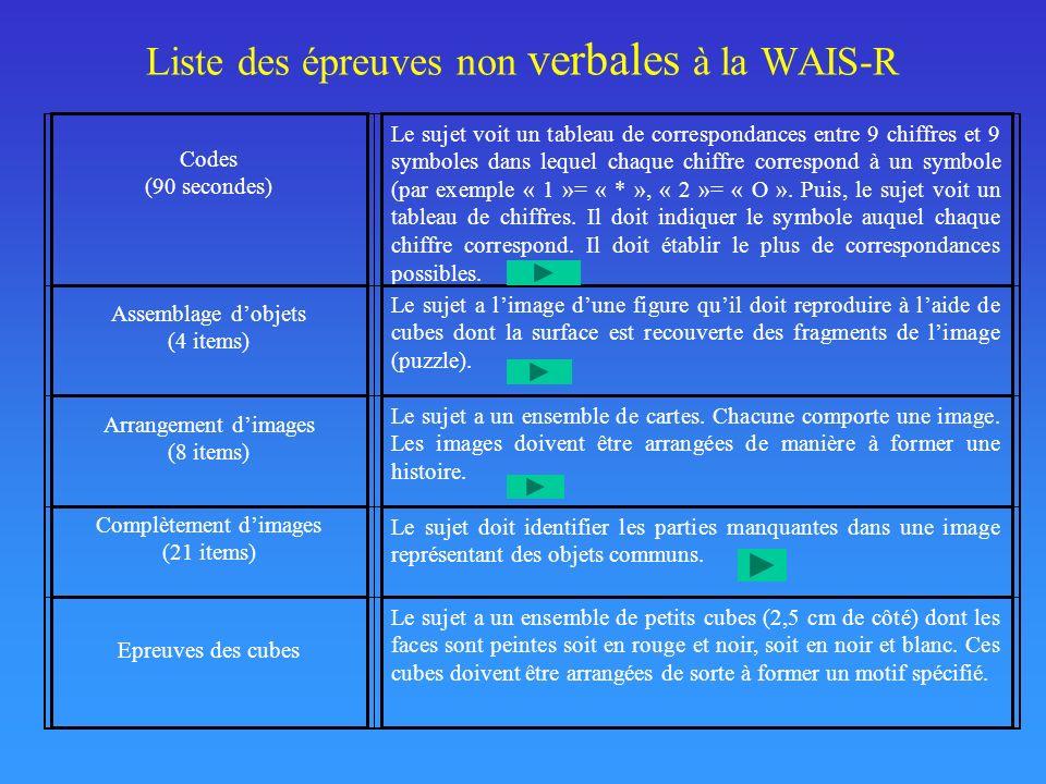 Liste des épreuves non verbales à la WAIS-R