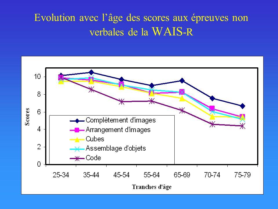 Evolution avec l'âge des scores aux épreuves non verbales de la WAIS-R