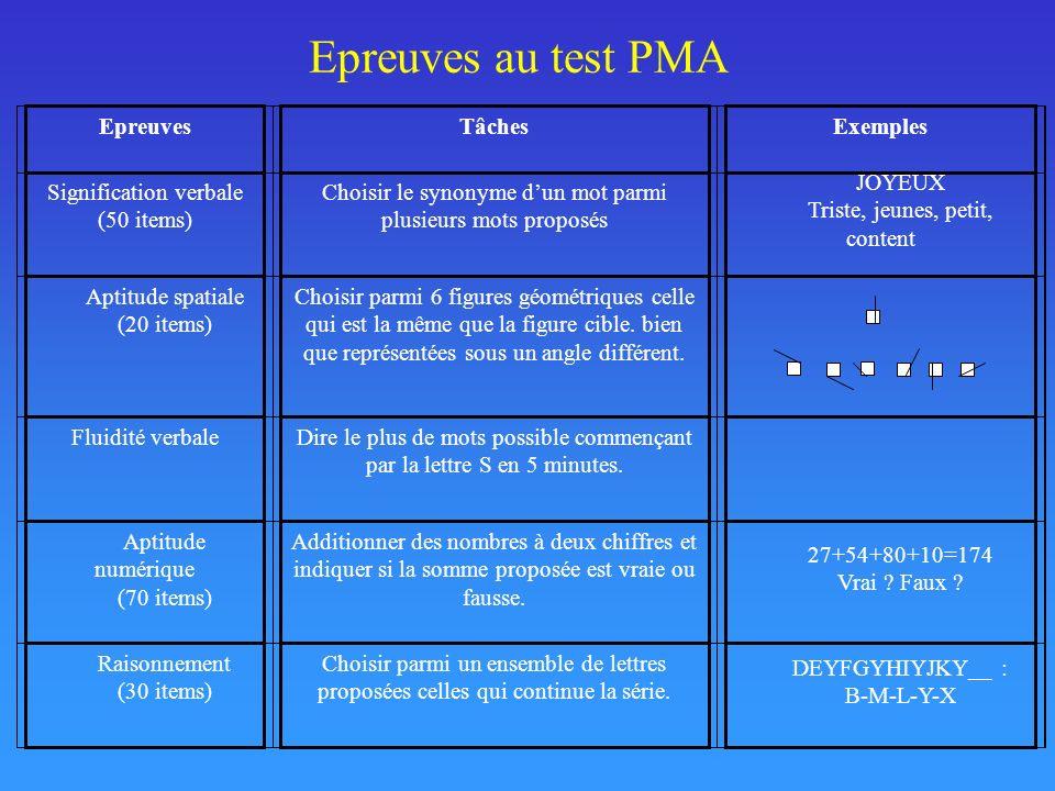 Epreuves au test PMA Epreuves Tâches Exemples Signification verbale