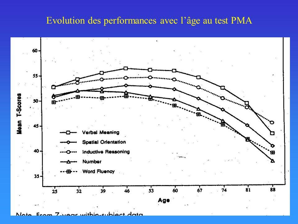 Evolution des performances avec l'âge au test PMA
