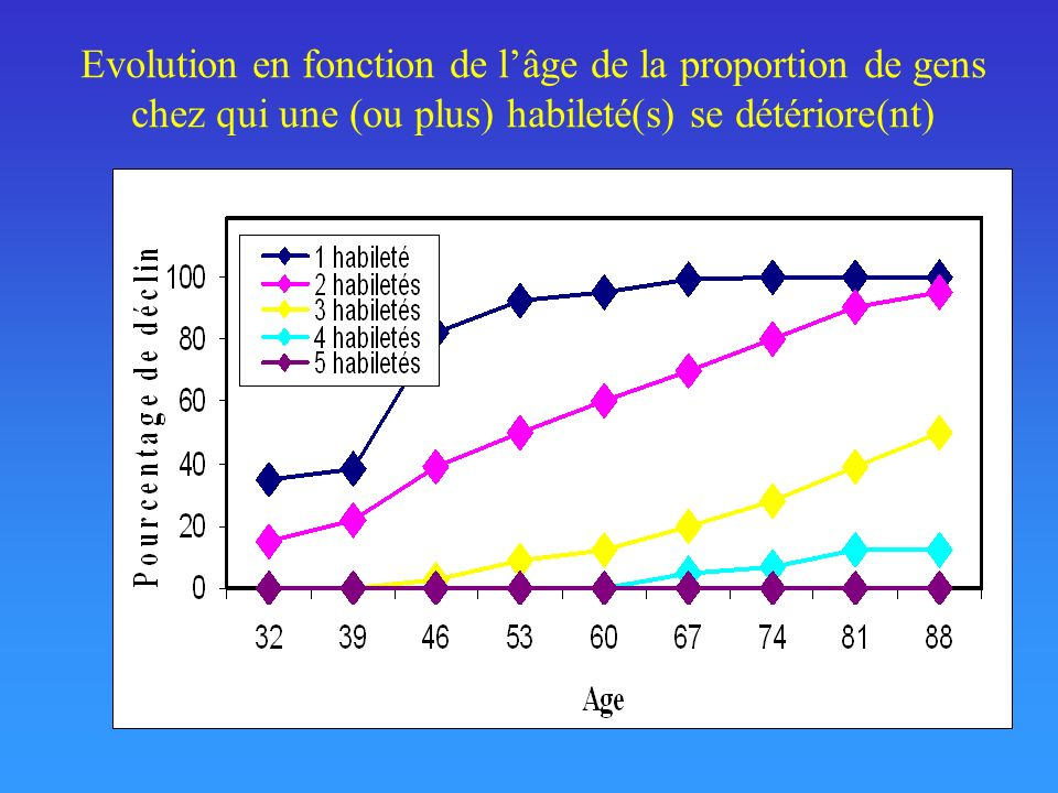 Evolution en fonction de l'âge de la proportion de gens chez qui une (ou plus) habileté(s) se détériore(nt)