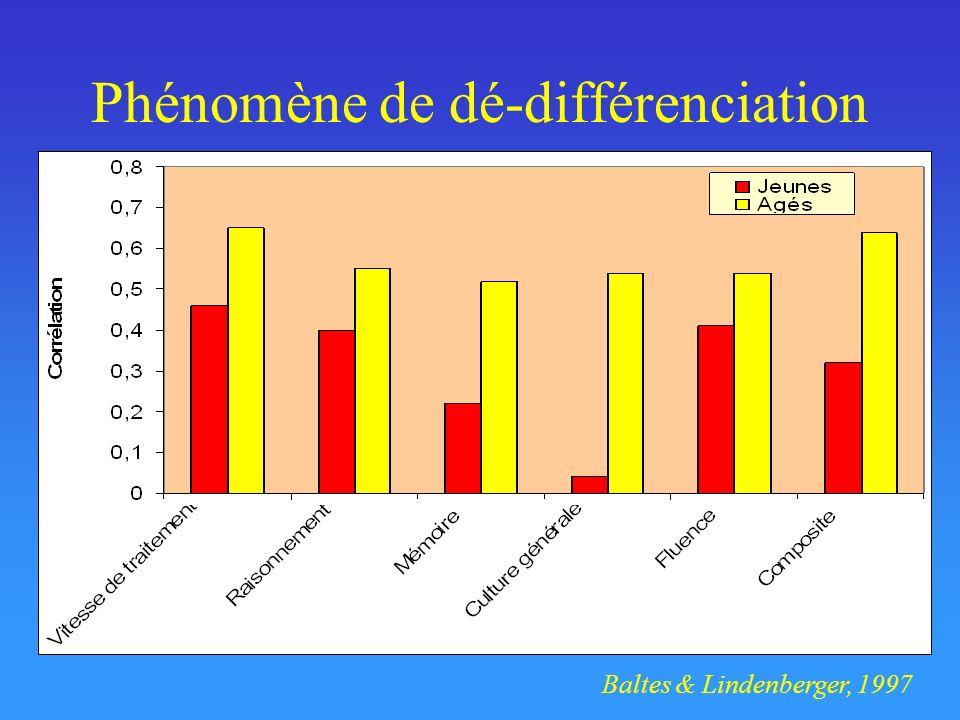 Phénomène de dé-différenciation