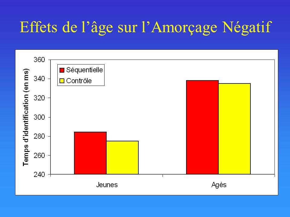 Effets de l'âge sur l'Amorçage Négatif
