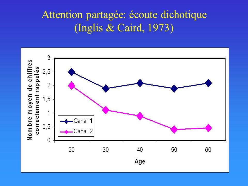 Attention partagée: écoute dichotique (Inglis & Caird, 1973)