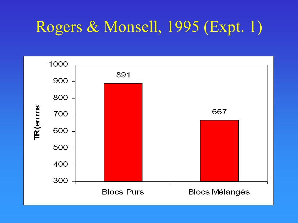 Rogers & Monsell, 1995 (Expt. 1)