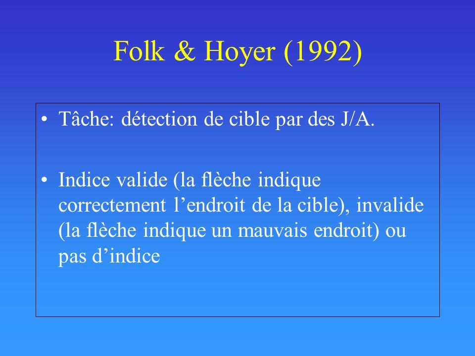 Folk & Hoyer (1992) Tâche: détection de cible par des J/A.