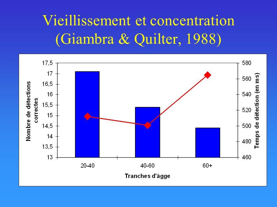 Vieillissement et concentration (Giambra & Quilter, 1988)