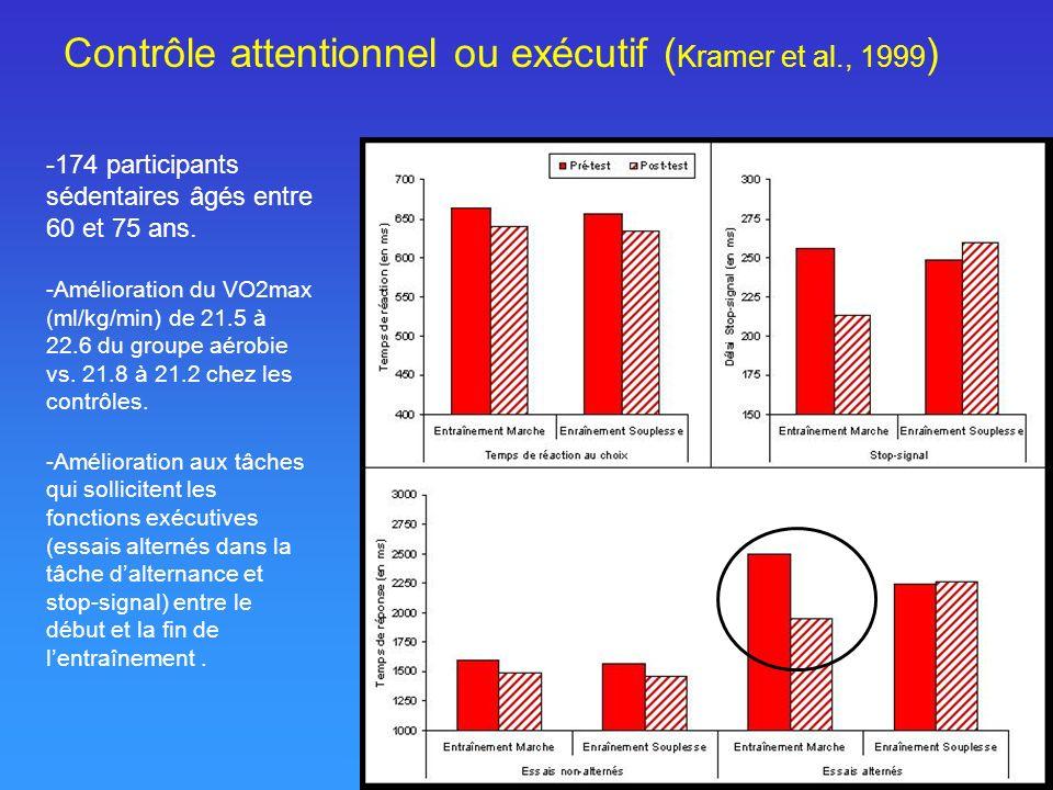 Contrôle attentionnel ou exécutif (Kramer et al., 1999)