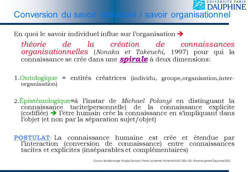 Conversion du savoir individuel / savoir organisationnel
