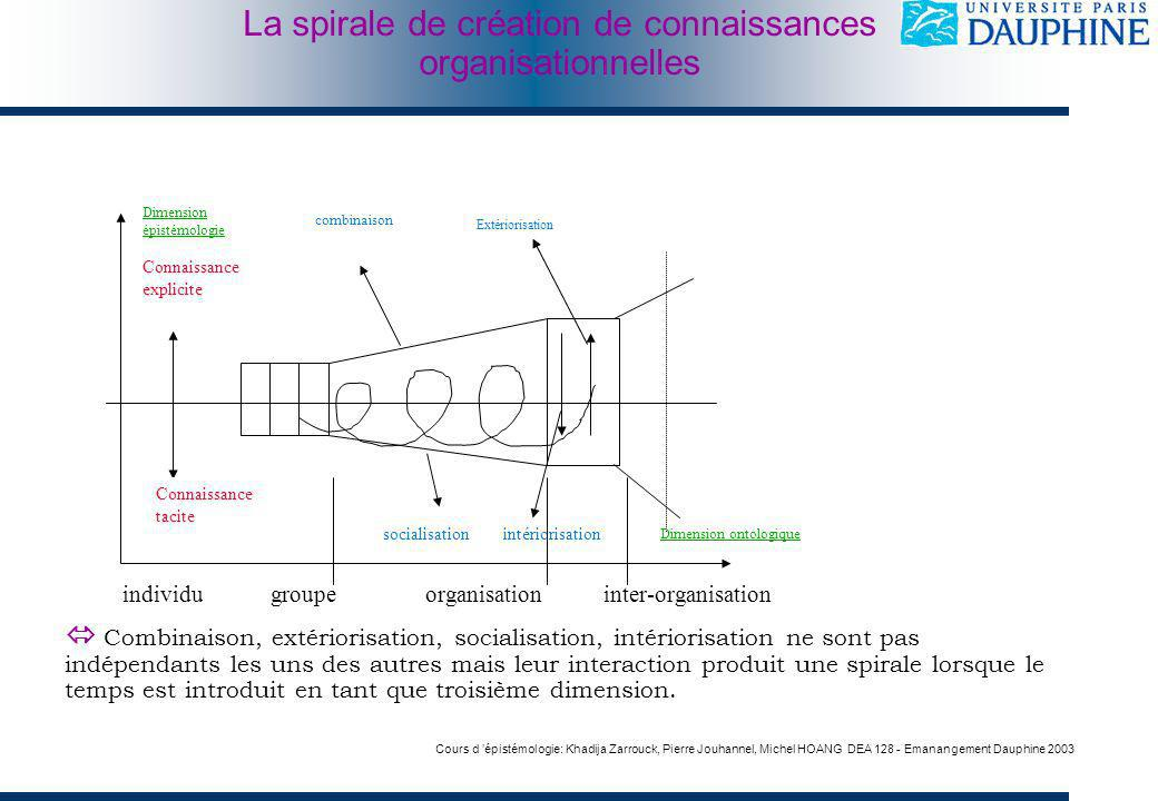 individu groupe organisation inter-organisation