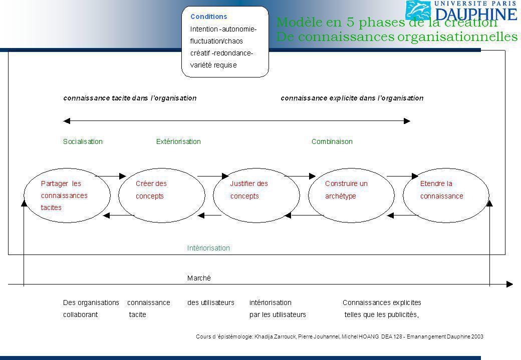Modèle en 5 phases de la création