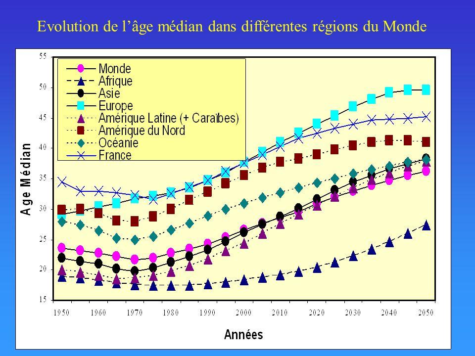 Evolution de l'âge médian dans différentes régions du Monde