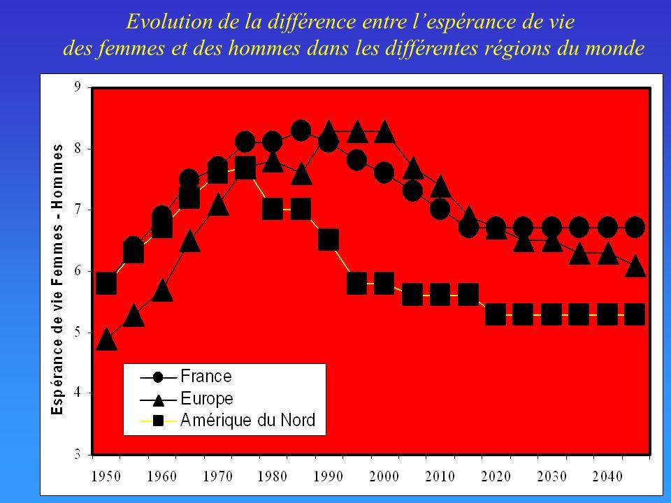 Evolution de la différence entre l'espérance de vie