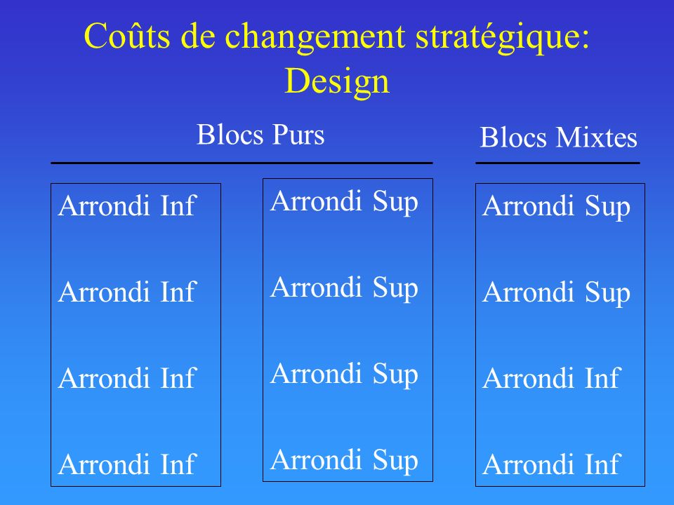 Coûts de changement stratégique: Design