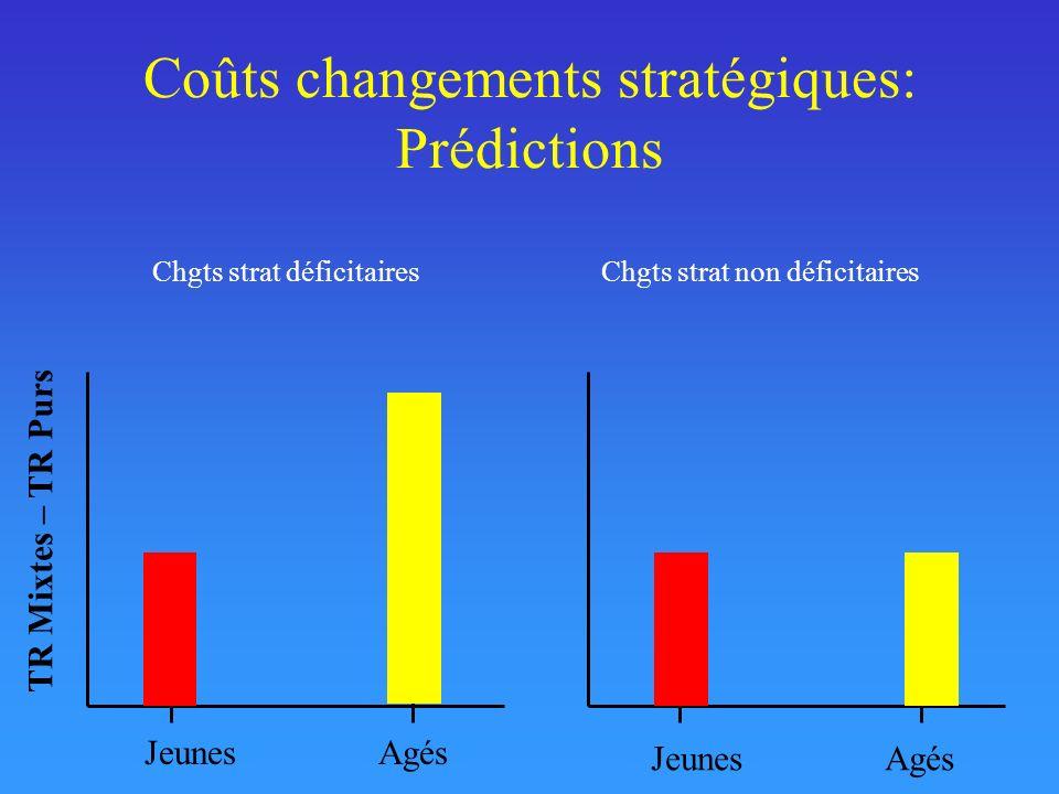 Coûts changements stratégiques: Prédictions