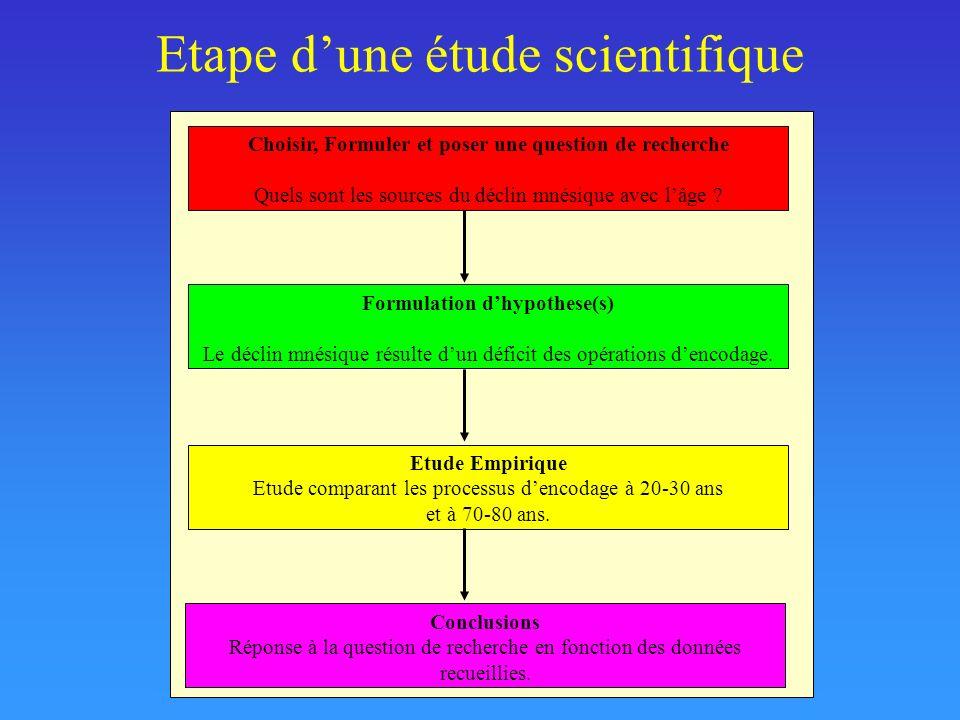 Etape d'une étude scientifique