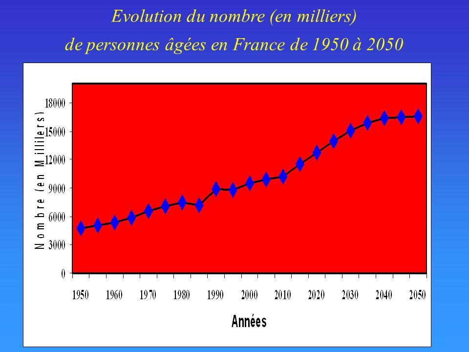 Evolution du nombre (en milliers)