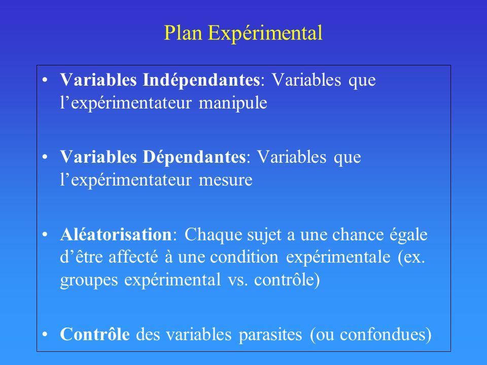 Plan Expérimental Variables Indépendantes: Variables que l'expérimentateur manipule. Variables Dépendantes: Variables que l'expérimentateur mesure.