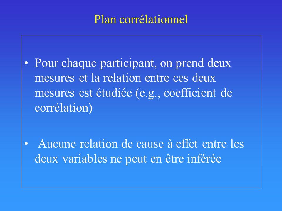 Plan corrélationnel