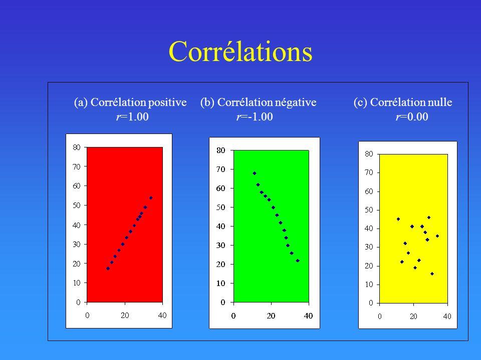 Corrélations (a) Corrélation positive (b) Corrélation négative (c) Corrélation nulle.