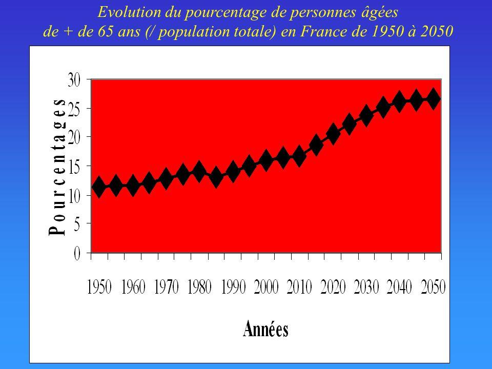Evolution du pourcentage de personnes âgées