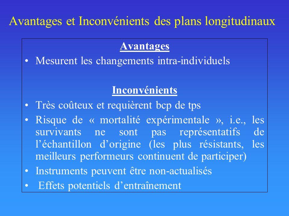 Avantages et Inconvénients des plans longitudinaux