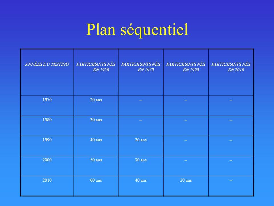 Plan séquentiel ANNÉES DU TESTING PARTICIPANTS NÉS EN 1950